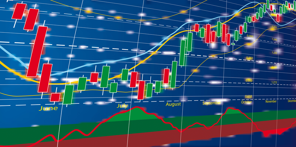 forex charts
